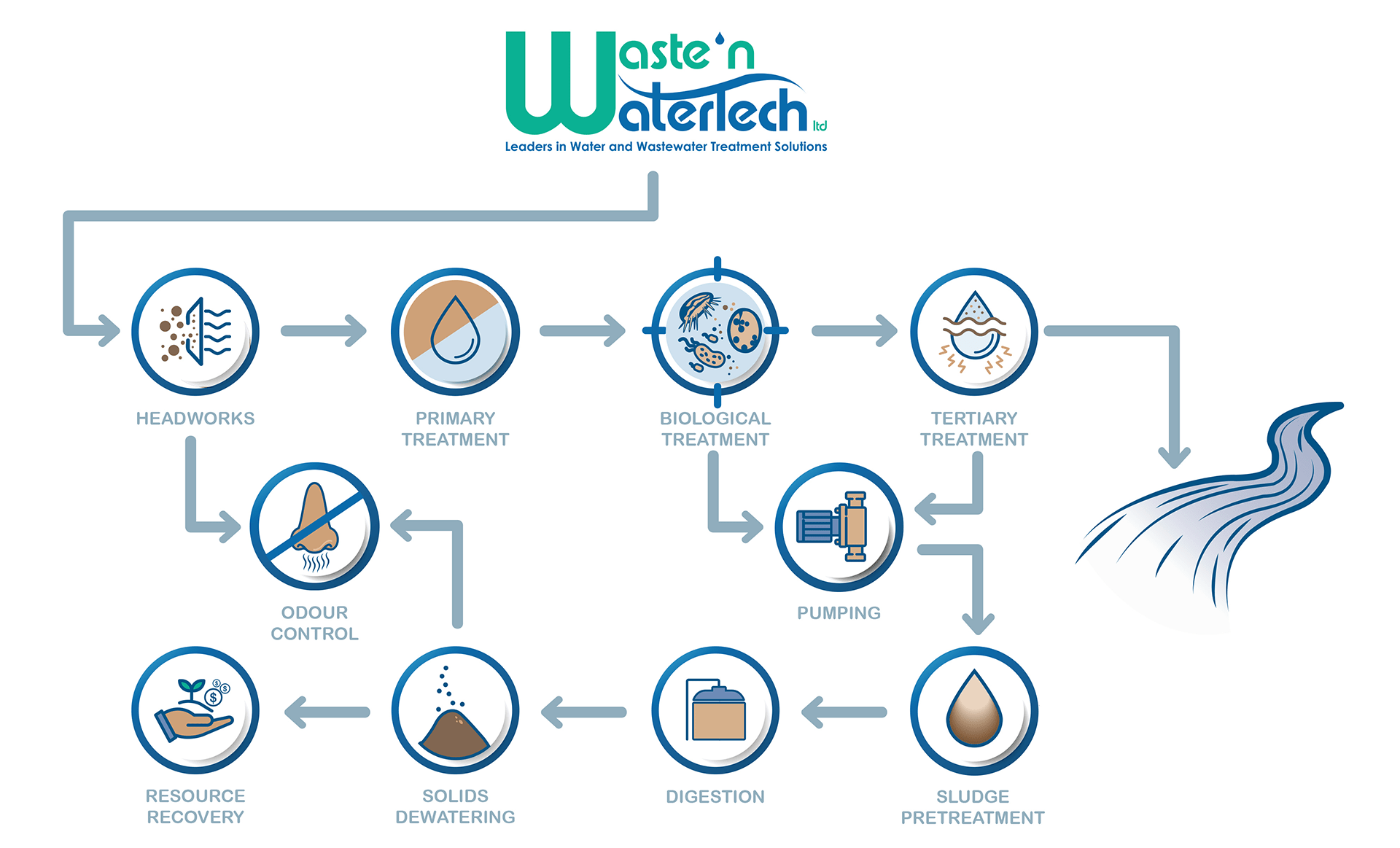 Waste'n WaterTech | Water and Wastewater Treatment Solutions